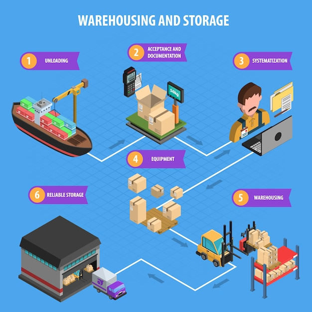 Warehousing and storage process isometric poster Free Vector