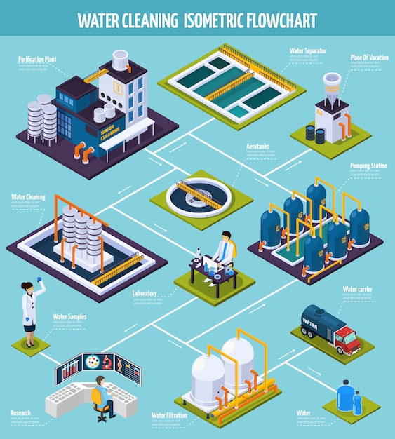 Water cleaning isometric flowchart Free Vector