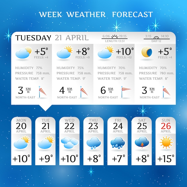 Week weather forecast report layout for april with average day temperature with rainfall elements Free Vector