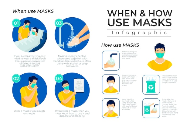 When and how use masks infographic Free Vector