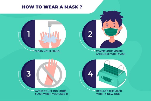 When and how use masks infography Free Vector