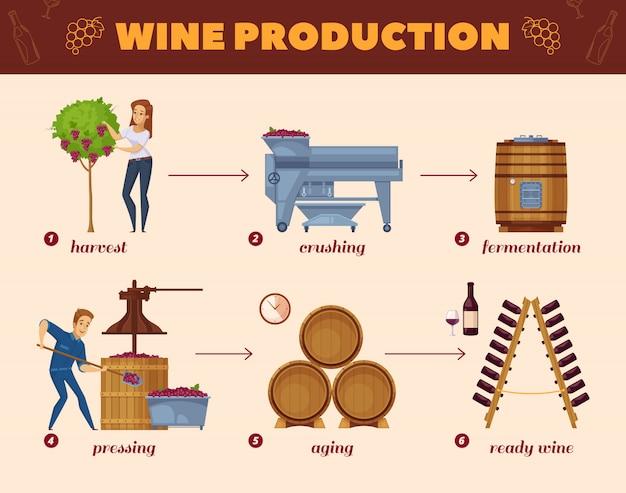 Wine production process cartoon flowchart Free Vector