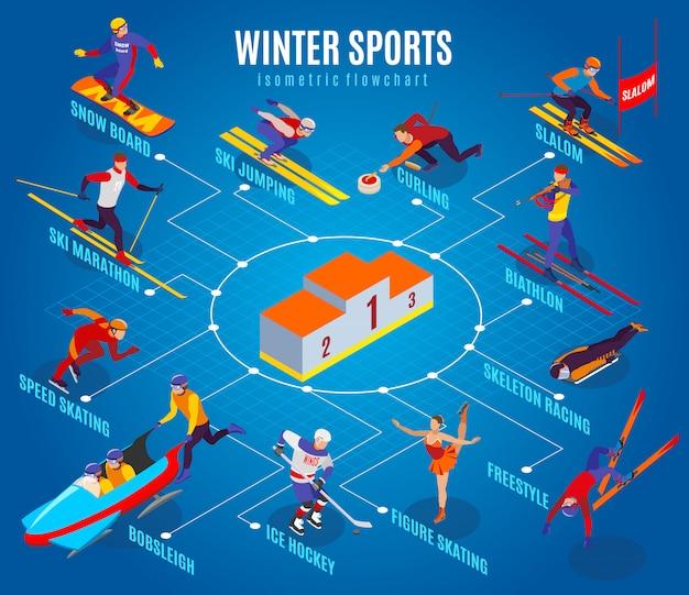 Diagramma di flusso di sport invernali con curling slalom da freestyle pattinaggio artistico hockey su ghiaccio sci maratona biathlon scheletro corsa snowboard elementi isometrici Vettore gratuito