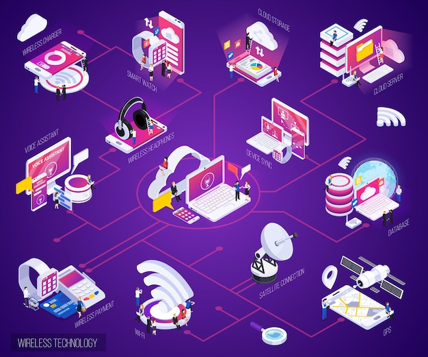 Wireless technology isometric bright purple glow flowchart with cloud storage data base smart watch payments Free Vector