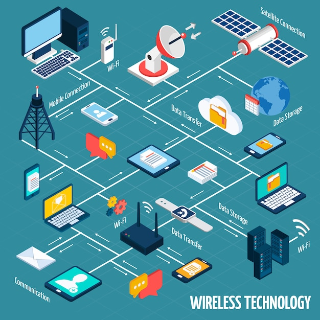 Wireless technology isometric flowchart Free Vector