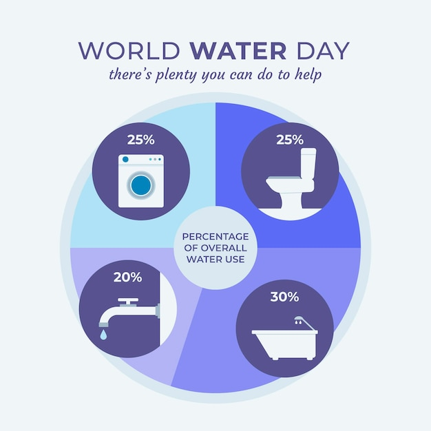 Giornata mondiale dell'acqua infografica Vettore gratuito