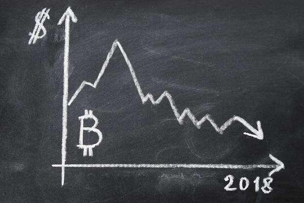 Le graphique de la baisse du coût du bitcoin pour 2018 à la craie sur un tableau noir. Photo Premium