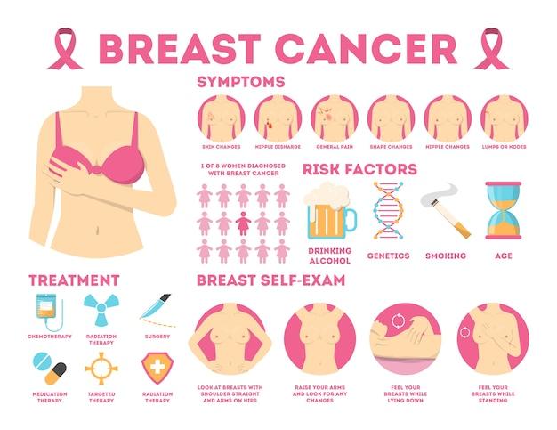Infografica rosa cancro al seno per la consapevolezza della donna. Vettore Premium