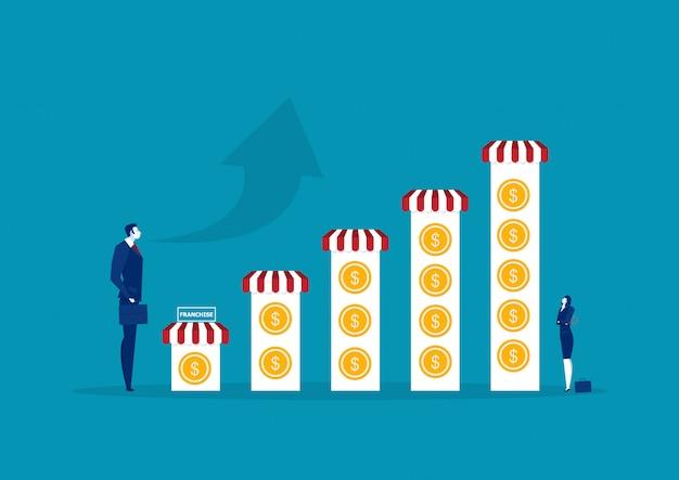 Le imprese investono in franchising e la crescita del concetto di franchising Vettore Premium