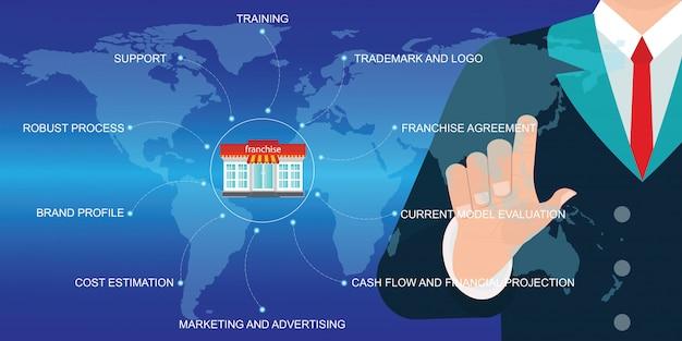 Connessione di rete globale commovente dell'icona della mano dell'uomo d'affari sul sistema di vendita di concessione. Vettore Premium