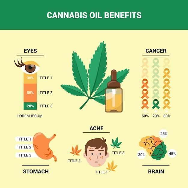 Benefici dell'olio di cannabis - infografica Vettore Premium