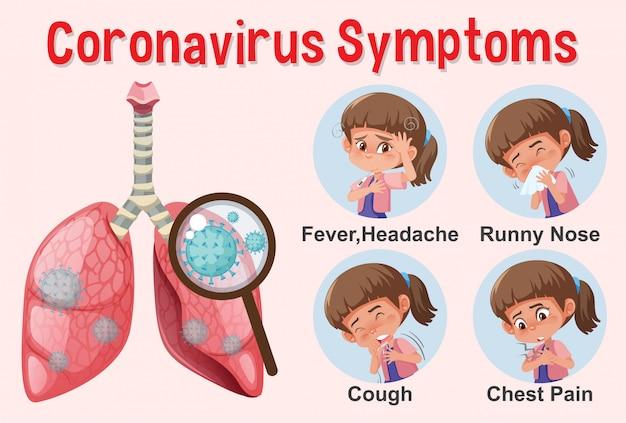 Diagramma che mostra il coronavirus con sintomi diversi Vettore Premium