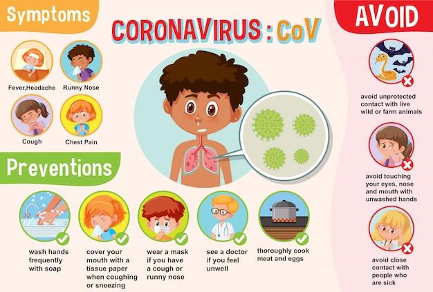Diagramma che mostra il coronavirus con sintomi e prevenzione Vettore Premium