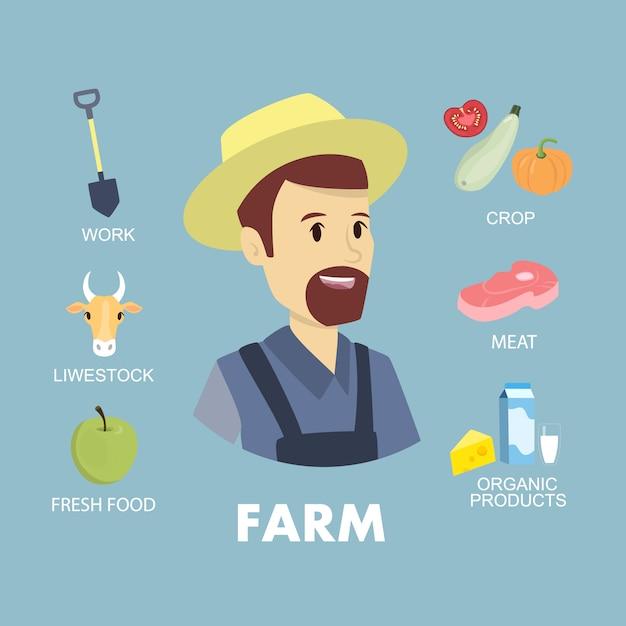 Set di icone di agricoltore. uomo con animali, attrezzature e cibo. Vettore Premium