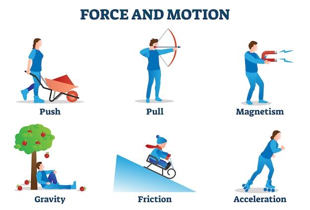Illustrazione di forza e movimento. raccolta di esempi di movimento fisico. Vettore Premium