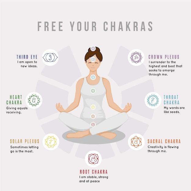 Libera il tuo concetto di chakra Vettore Premium