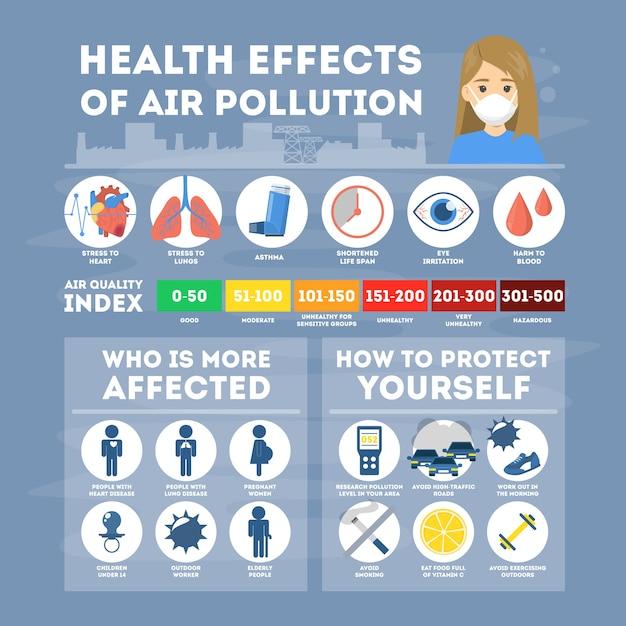 Effetti sulla salute dell'inquinamento atmosferico infografica. effetti tossici Vettore Premium