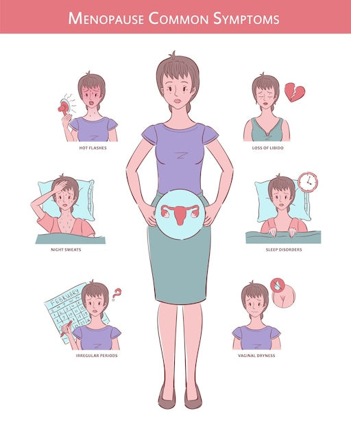 Illustrazione della donna con sei sintomi comuni della menopausa Vettore Premium