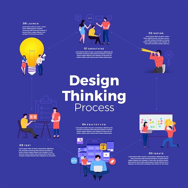Illustrazioni moderne infografico concetto minimo processo di pensiero. come pensare a un prodotto di design per le persone. illustrare. Vettore Premium