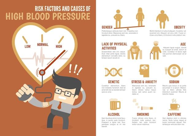 Fattori di rischio e cause di alta pressione sanguigna infografica Vettore Premium