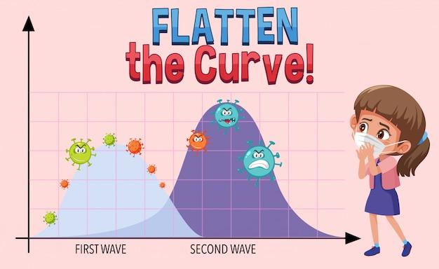Dieci la curva con il grafico della seconda onda Vettore Premium