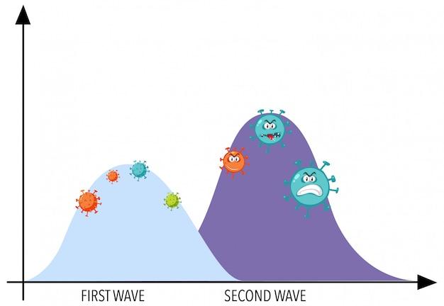 Grafico di due ondate di pandemia di coronavirus con icone di coronavirus Vettore Premium