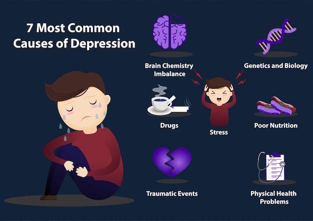 7 causes communes de l'infographie de la dépression. Vecteur Premium