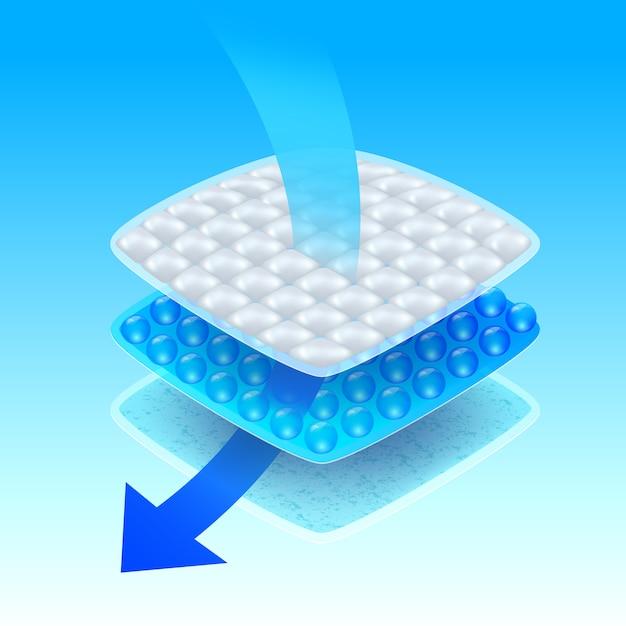 Affichage des étapes de trois couches de couches absorbantes. Vecteur Premium
