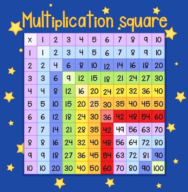 Affiche Multiplication affiche carrée de multiplication colorée | télécharger des vecteurs