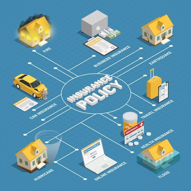 Affiche du diagramme de flux isométrique de la police d'assurance Vecteur gratuit