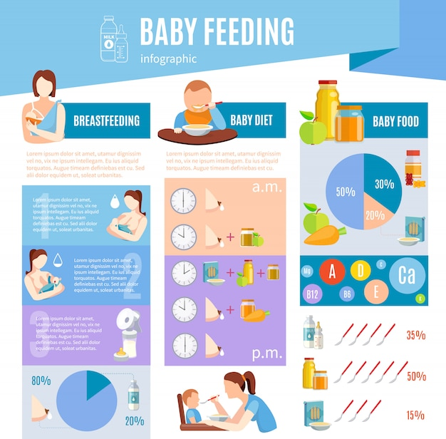 Affiche d'infographie sur l'alimentation du bébé Vecteur gratuit