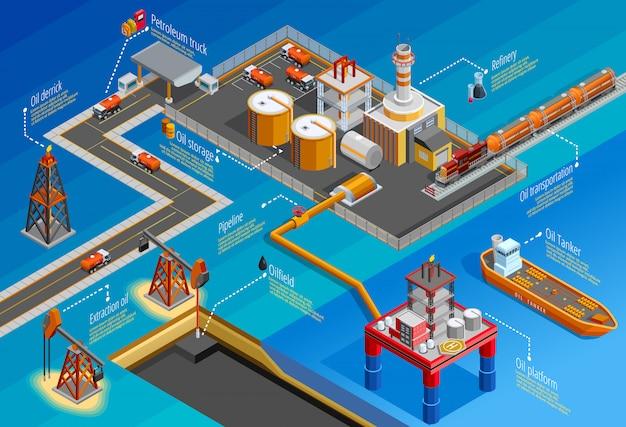 Affiche infographique isométrique de l'industrie pétrolière Vecteur gratuit