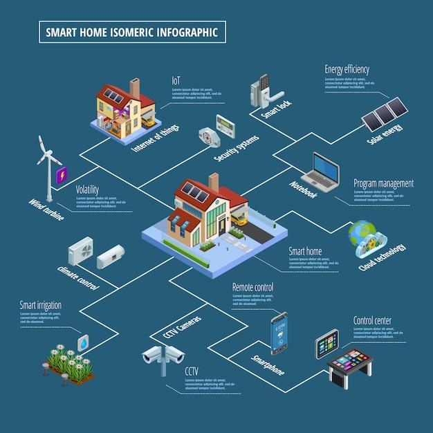 Affiche infographique sur le système de contrôle domestique intelligent Vecteur gratuit