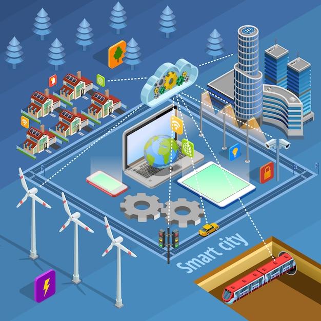 Affiche isométrique d'infrastructure de ville intelligente Vecteur gratuit