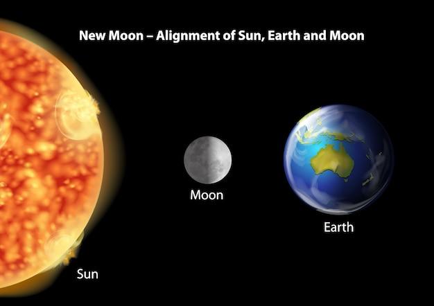 Alignement de la terre, de la lune et du soleil Vecteur gratuit