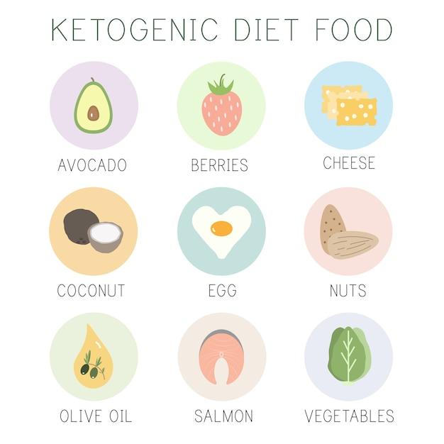 Aliments cétogène Vecteur Premium
