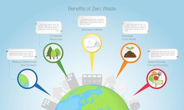 Avantages De L'infographie Zero Waste, Vector Illustratio Vecteur Premium
