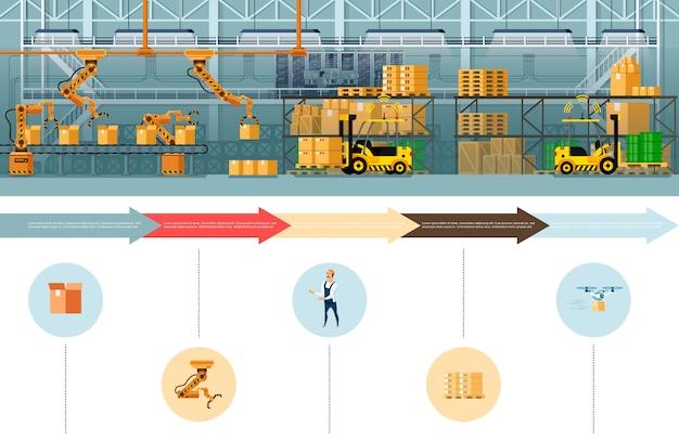 Bannière du processus d'emballage et d'expédition des entrepôts Vecteur Premium