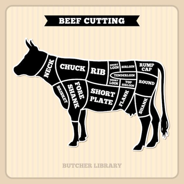 Boeuf, diagramme de vecteur de boucherie coupes Vecteur Premium