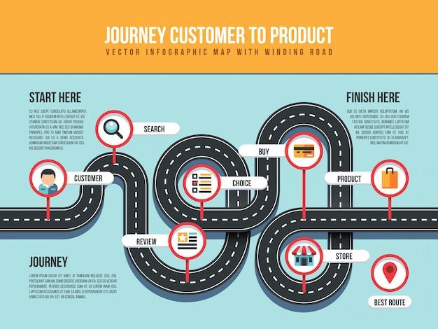 Carte client infographique du produit journey avec route sinueuse et pointeurs Vecteur Premium