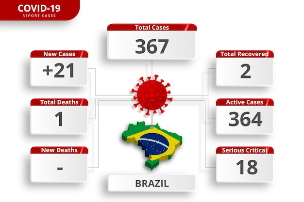 Cas Confirmés De Coronavirus Au Brésil. Modèle Infographique Modifiable Pour La Mise à Jour Quotidienne Des Nouvelles. Statistiques Sur Le Virus Corona Par Pays. Vecteur Premium
