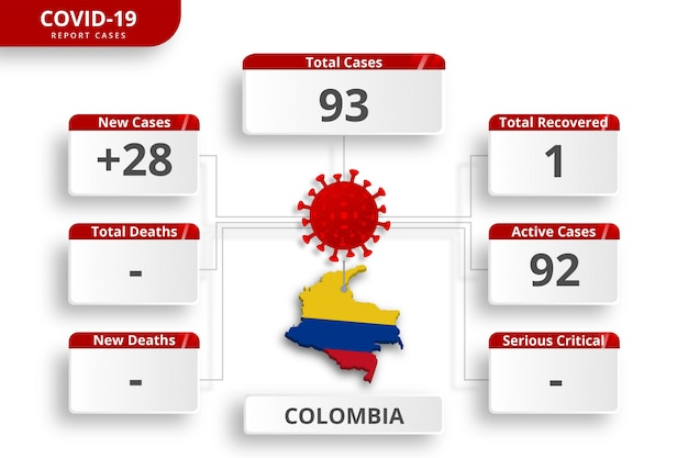 Cas Confirmés De Coronavirus Colombien. Modèle Infographique Modifiable Pour La Mise à Jour Quotidienne Des Nouvelles. Statistiques Sur Le Virus Corona Par Pays. Vecteur Premium