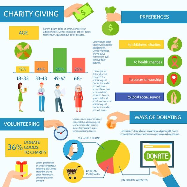Charité et moyens de faire un don d'infographie Vecteur gratuit