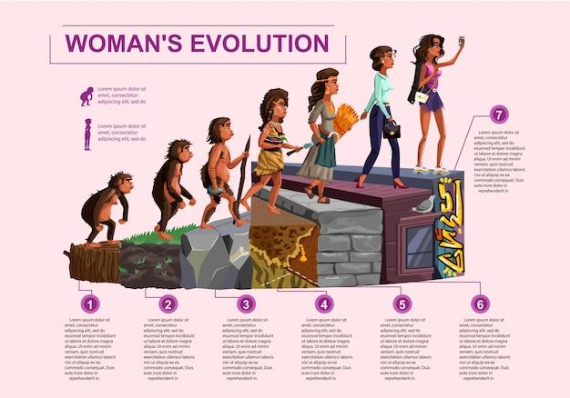 Chronologie de l'évolution de la femme Vecteur gratuit