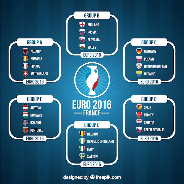 Classification de l'euro 2016 Vecteur gratuit