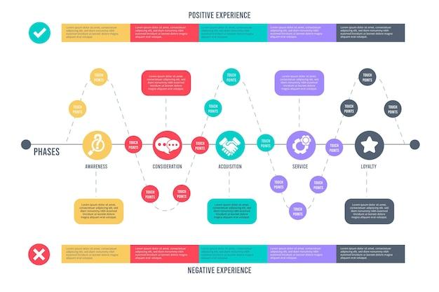 Collection D'infographie De Carte De Parcours Client Vecteur gratuit