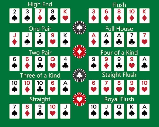 Combinaison de classements de mains de poker sur fond vert. Vecteur Premium