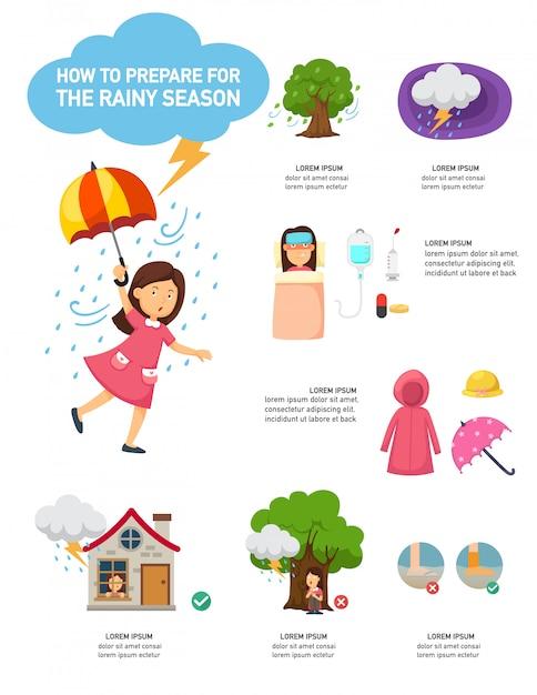 Comment se préparer à l'infographie de la saison des pluies Vecteur Premium