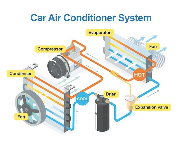 Comment Le Système De Climatisation De Voiture Fonctionne Isométrique Vecteur Premium