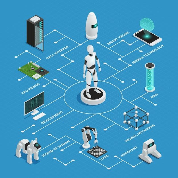 Composition d'organigramme d'intelligence artificielle colorée avec des branches et des pointeurs sur fond bleu Vecteur gratuit